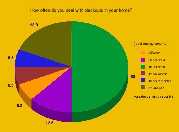 How often do you deal with blackouts in your home? Key (from higher energy security to lower energy security): Orange = 3x per week; Purple = 2x per week; Bright green = 1x per week; Red = 1x per month; Blue = 1x every 2 months; Moss green = unable to answer