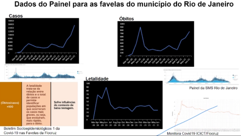 Data from the Covid-19 in Favelas Unified Dashboard over one year