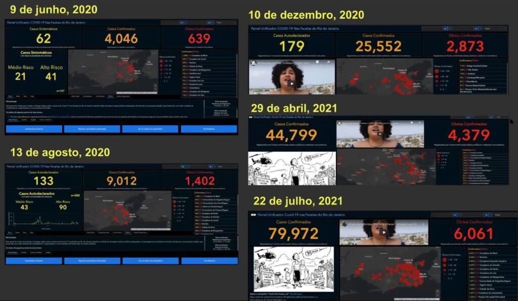 Data from the Covid-19 in Favelas Unified Dashboard over the year