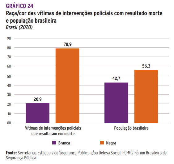 6th annual Black July: Adpf das favelas Afrom Brazilians are 78.9% of those killed by the police